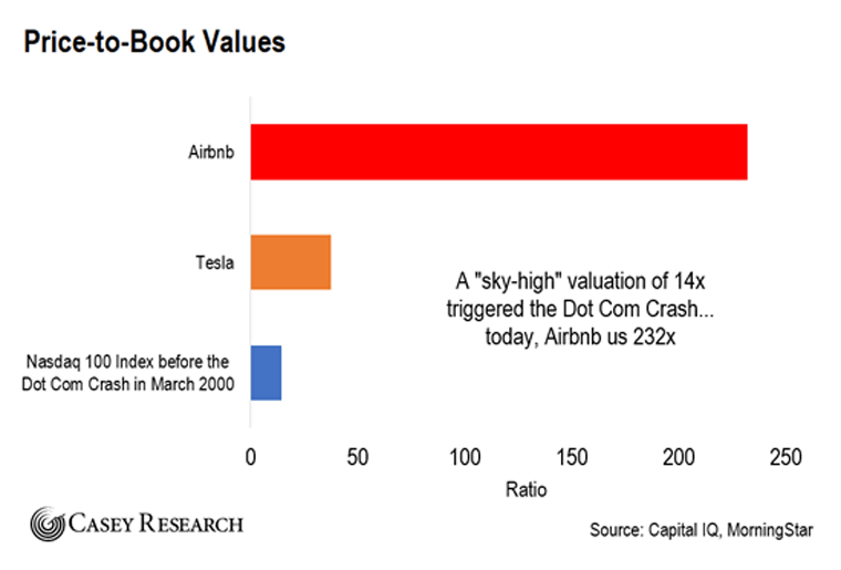 Price to book Chart