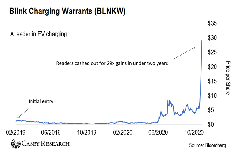 Blink Charging Warrants Chart