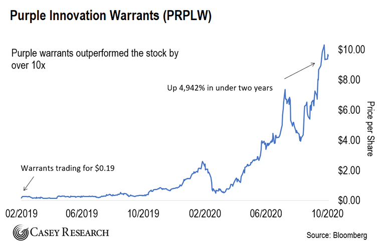 Purple Innovation Warrants Chart