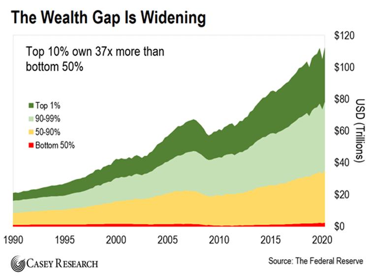 Wealth Gap Chart