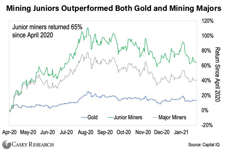 Mining Juniors Chart