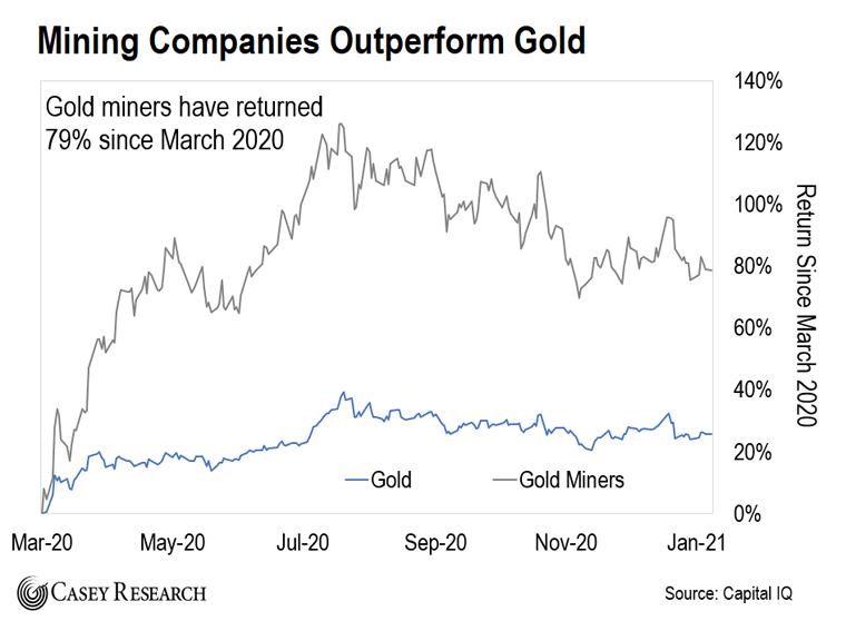 Mining Companies Chart