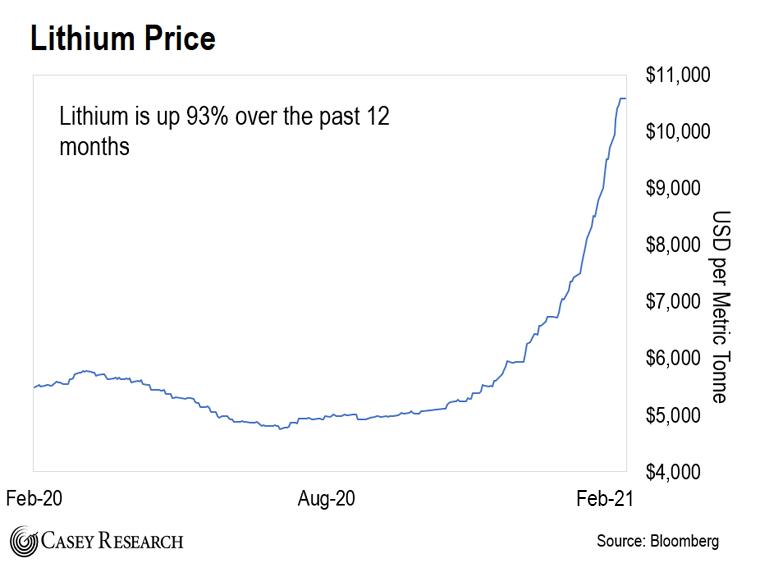 Lithium Price Chart