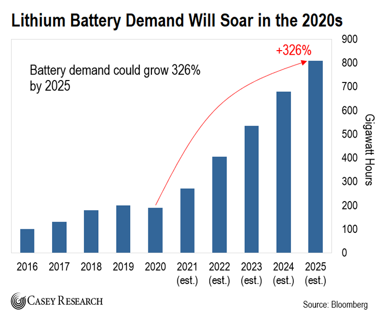 Lithium Battery Chart