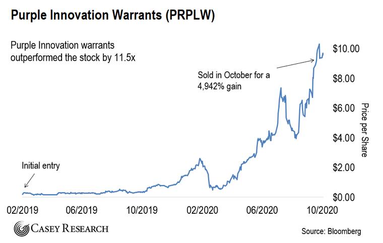 Purple Innovations Chart