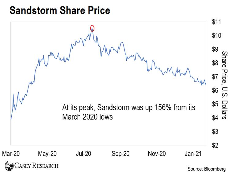 Sandstorm Share Price Chart