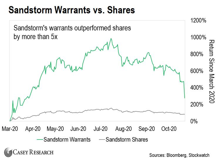Sandstorm Warrants v. Shares Chart