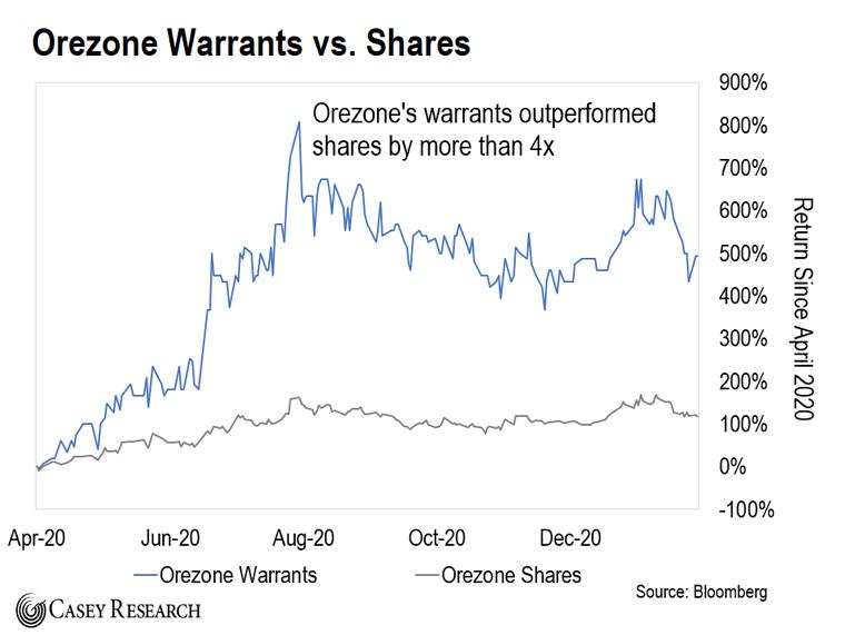 Orezone Warrant v. Sahres Chart