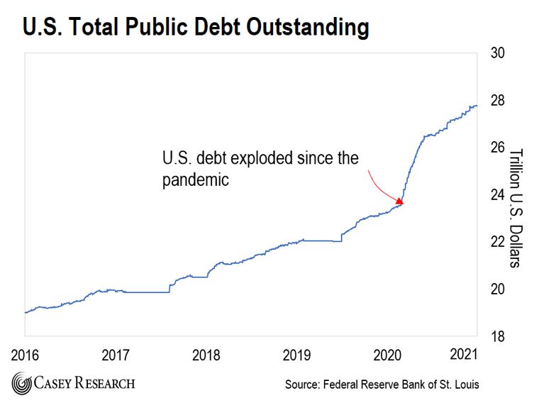 U.S. Total Public Debt Chart
