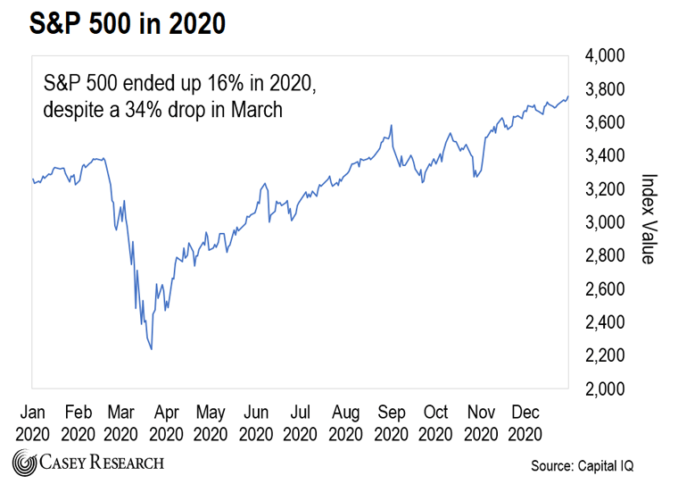 S&P 500 in 2020 Chart