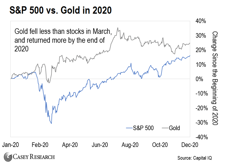 S&P vs Gold in 2020 Chart