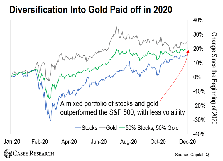 Gold Paid in 2020 Chart