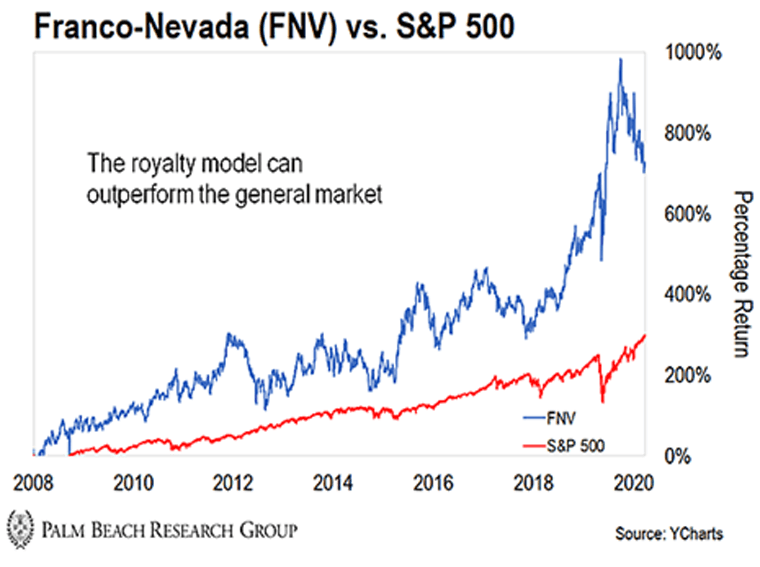 Franco-Nevada vs S&P Chart