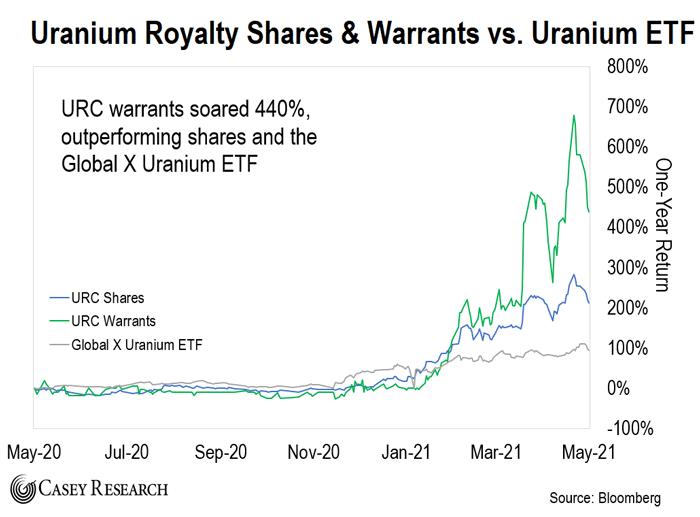 Uranium shares and warrants v Uranium ETF chart