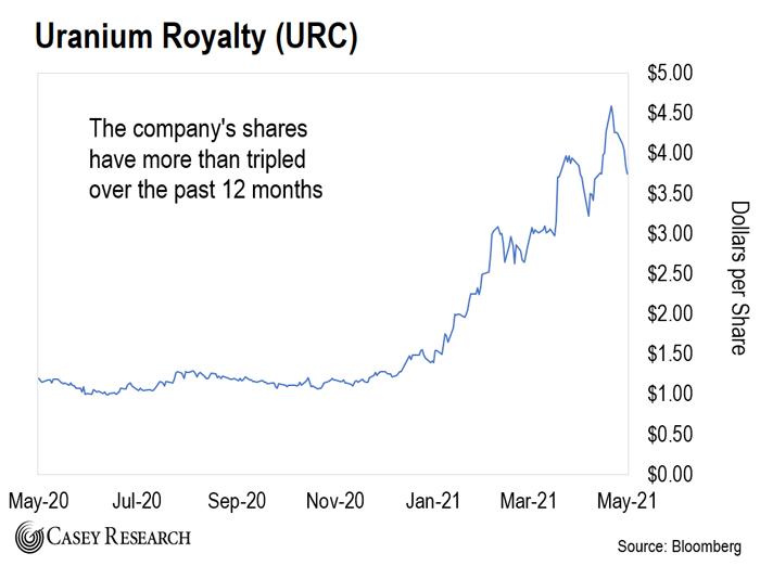 URC Chart