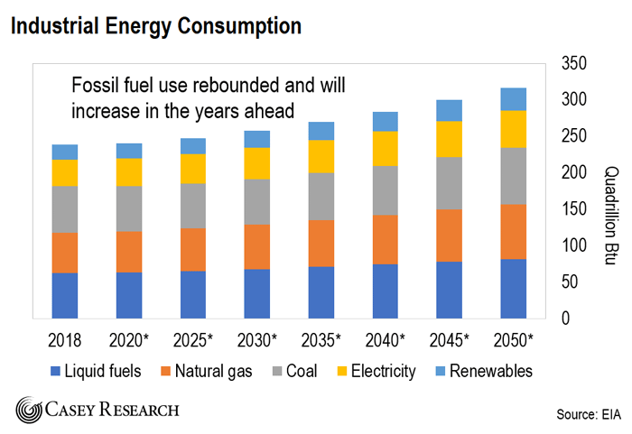 Industrial Energy Consumption Chart